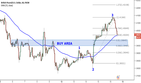 GBPUSD: Completing wave 4