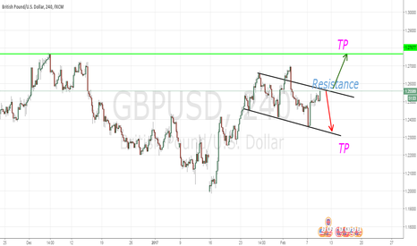GBPUSD: GBPUSD Inside IN or Breakout..