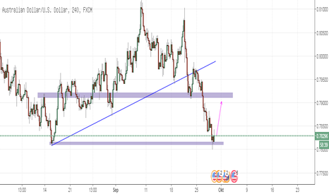 AUDUSD: AUDUSD At Support