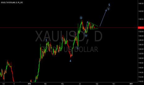 XAUUSD: An idea for gold