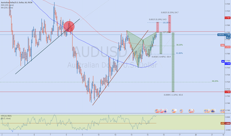 AUDUSD: AUDUSD Bearish Gartley Pattern - Trend Continuation Trade