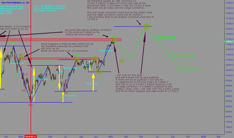 DAX: Structural and Order Flow analysis