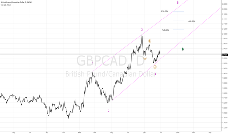 GBPCAD: Elliott Wave - Count - GBP/CAD - DAILY
