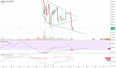 BTCUSD: Btc have a bullish divergent now !