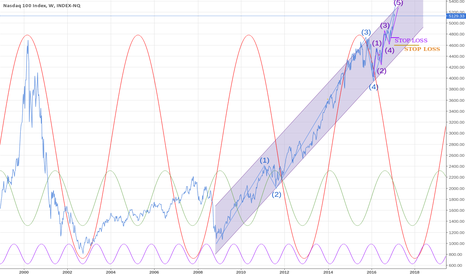 IUXX: Nasdaq (long term view)