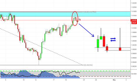 AUDCAD: Power of Candlesticks (AUDCAD analysis)