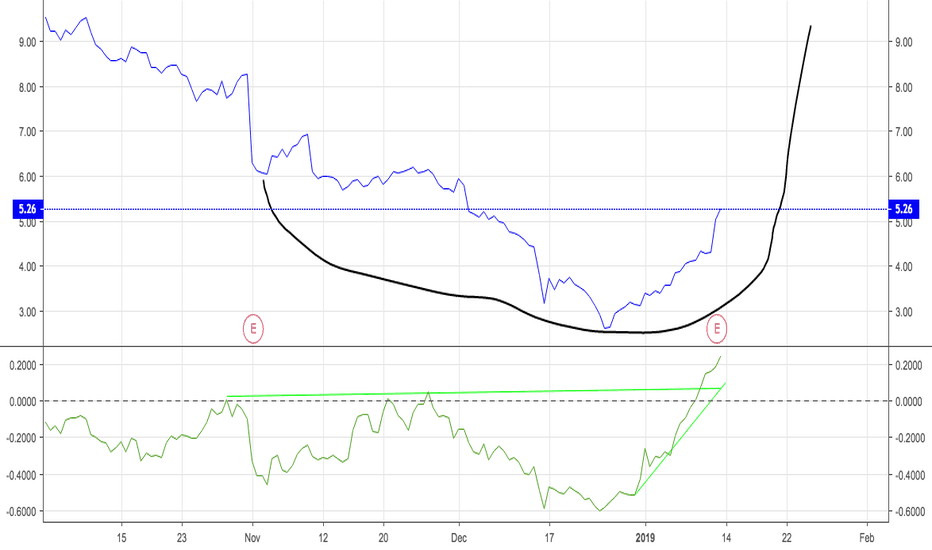 Yrcw Stock Price And Chart Nasdaq Yrcw Tradingview