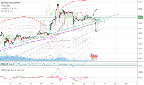 BTCUSD: waiting for direction