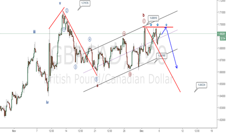 GBPCAD: Gbpcad: A-B-C with triple top?