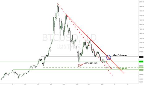 BTCUSD: 比特币(Bitcoin)目前处于什么位置?