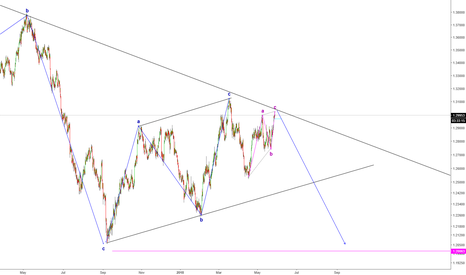 USDCAD: WAIT THE CAD TRADE IS COMING AGAIN