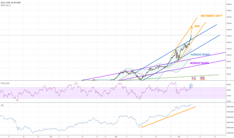BTCUSD: Bitcoin - The Unstoppable (New Tendency Line?)