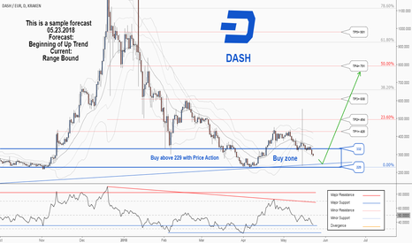 DASHEUR: A long-term trading opportunity to buy in DASH , don't miss it.