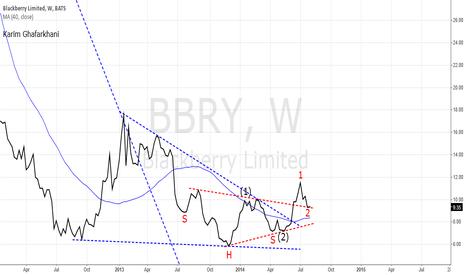 BBRY: $BBRY is poised to advance sharply!