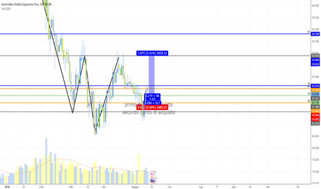 AUDJPY: AUD/JPY 2 entrate con RR elevato!