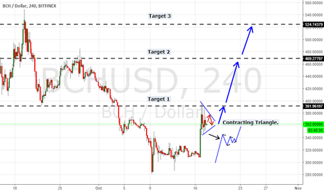 BCHUSD: Three Possibles Target for the long movement.