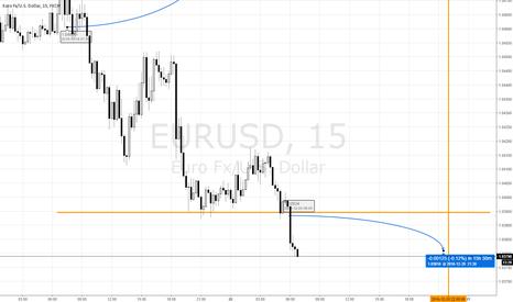 EURUSD: EURUSD short on any retrace above horizontal line at 4 PM EST