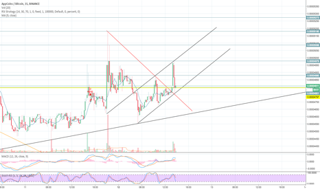 APPCBTC: APPC -  Did somebody ask for a trend channel?