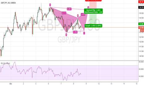 GBPJPY: Potential Bearish Bat GBP JPY
