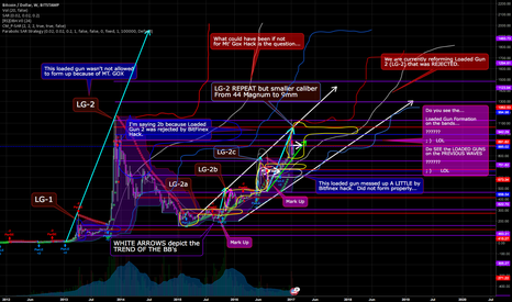 BTCUSD: BTCUSD Loaded Gun History: Mobil Devices see copy in comments