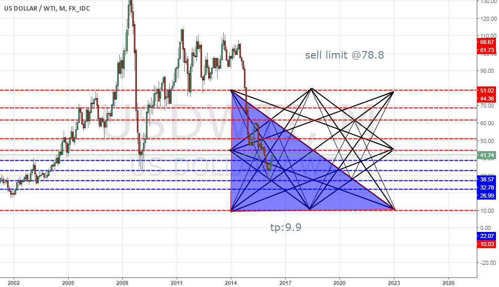Oil Monthly Updat