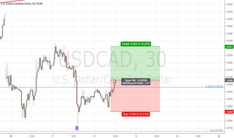 USDCAD: cad free