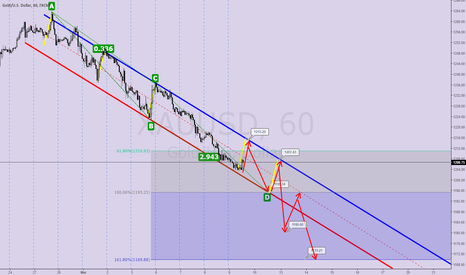 XAUUSD: GOLD H1 FibABCD+Channel