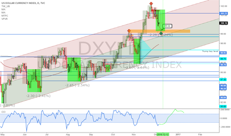 DXY: DXY: Pullback gives a good buying opportunity
