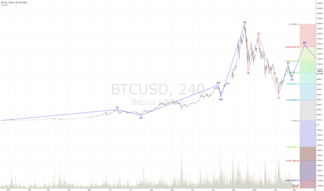 BTCUSD: Bitcoin  Long - 4 hr chart for perspective - Wave 3 Underway?