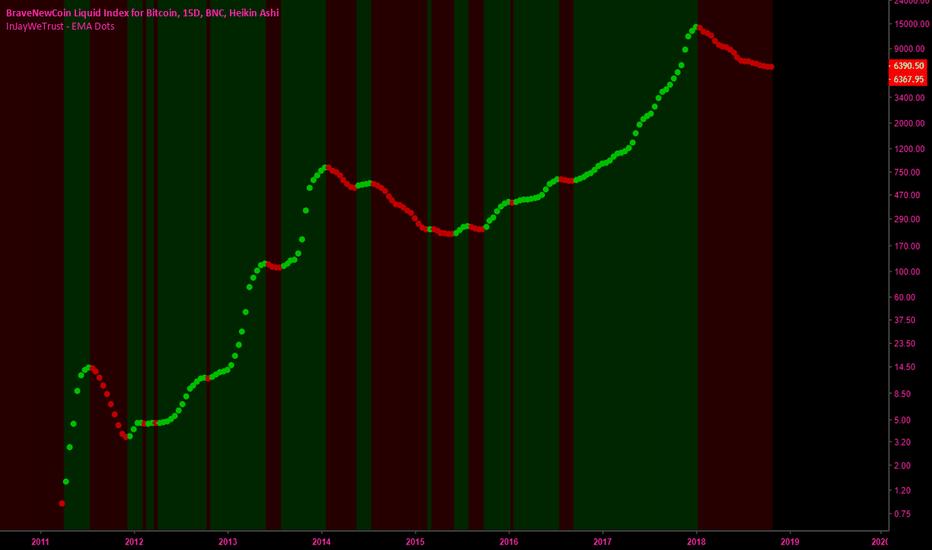 BLX: 1 indicator that beat BITCOIN since 2011
