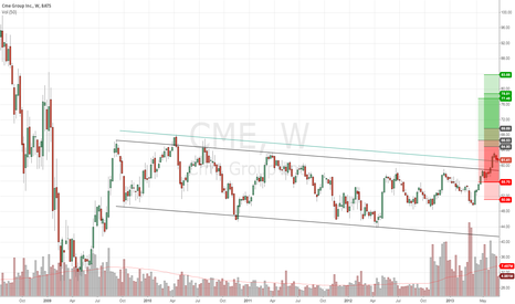 CME: CME Weekly