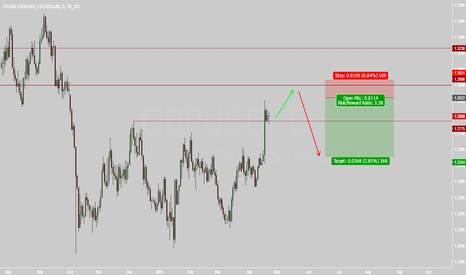 GBPUSD: GBPUSD Short at/near 1.30