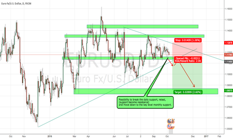 EURUSD: EU high probabilty short set up