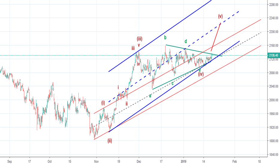 HDFCBANK: Elliot wave - Post triangular thrust - final move coming up