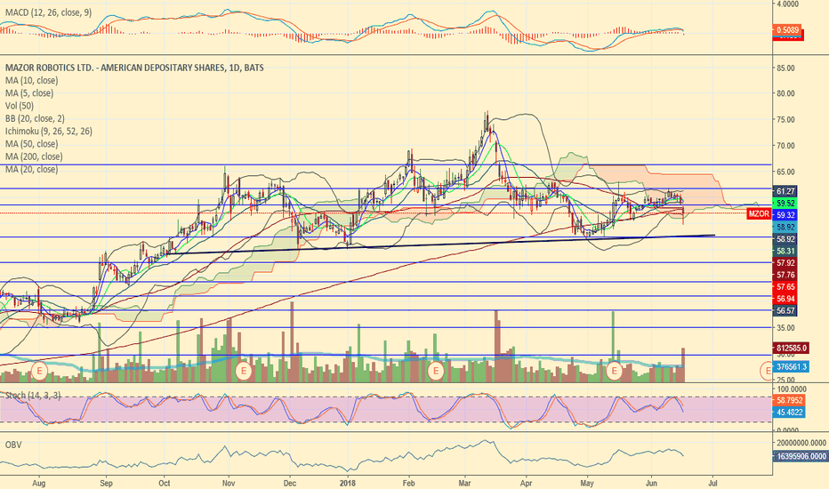 MZOR: H&S top on daily RT Shoulder Confirmed