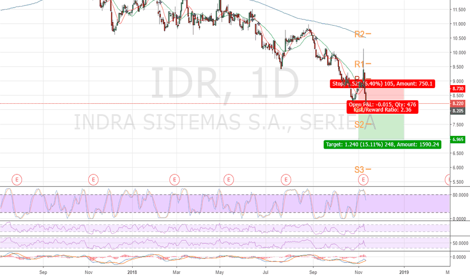 IDR: selling