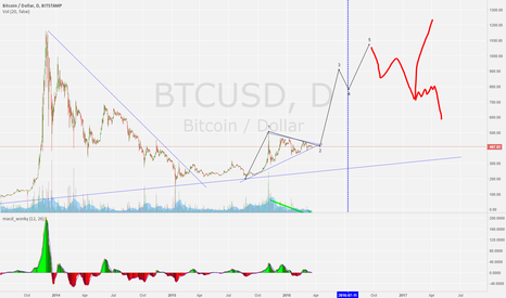 BTCUSD: bigger picture btc