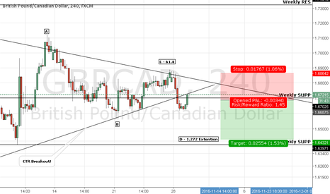 GBPCAD: GBPCAD Ready to fall