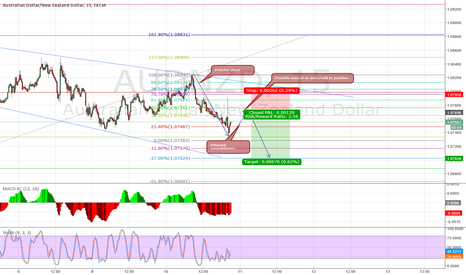 AUDNZD: AUDNZD - For those who missed the initial impulse