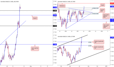 AUDUSD: Remaining flat on the Aussie - anyone seeing different?