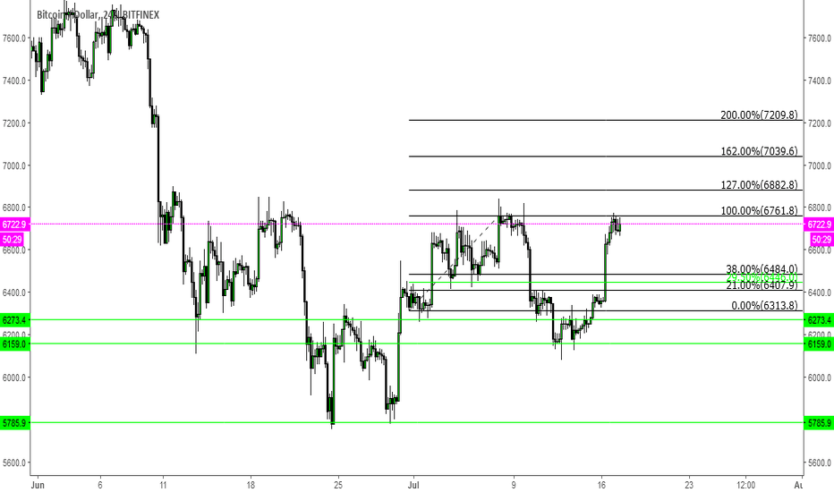 BTCUSD: Possible Wyckoff and Fibonaaci Critical levels in Play for BTC