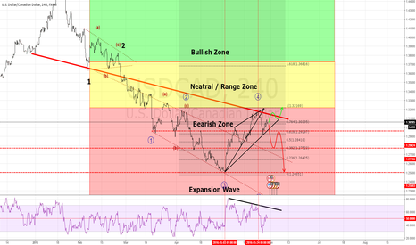 USDCAD: Be careful Long side TF 4H have Divergence
