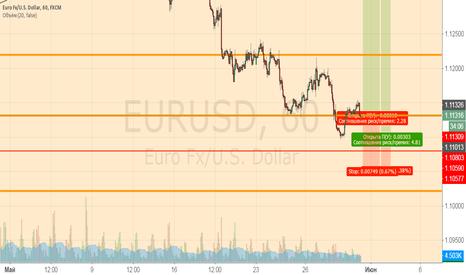 EURUSD: Возможная покупка EURUSD от уровней.