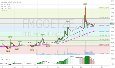 FMGOETZE: FMGOETZE looks good for a short term Target Price of Rs. 509