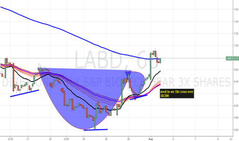 LABD: labd 1hr cup/handle need to see bullish cross over of moving avg