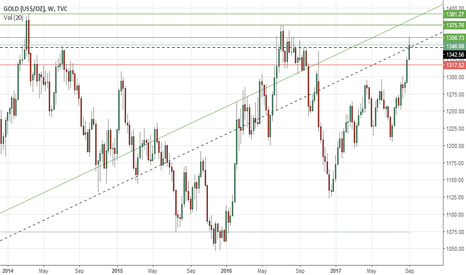 GOLD: Gold's weekly outlook: Sept 11-15