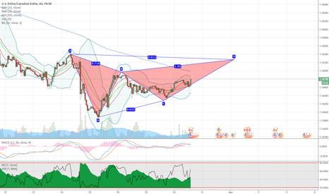 USDCAD: USDCAD potential bearish gartley pattern on 1H chart