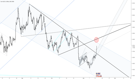 EURUSD: EURUSD short opportunity coming up