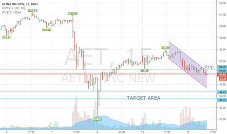 AET: AETNA INC..SELL SETUP FOR INTRADAY