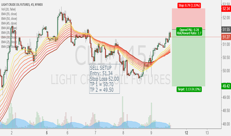 CL1!: OIL SELL